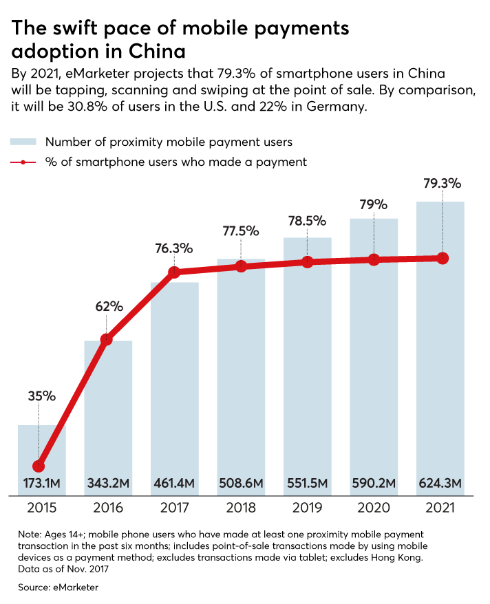 Why China's mobile payments revolution matters for U S  bankers